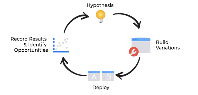 A high level test and learn approach for A/B Testing